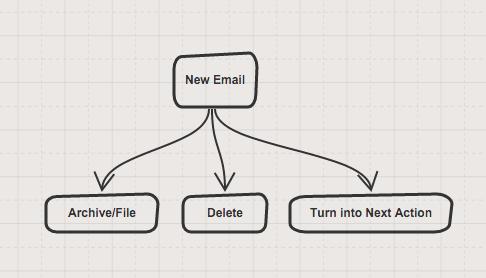 inbox-zero-flow